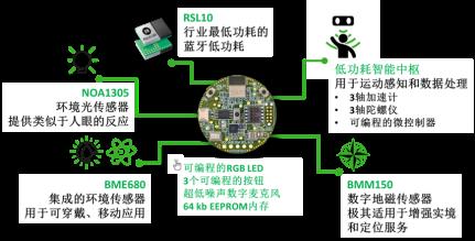 技术文章—如何实现免维护的传感器节点