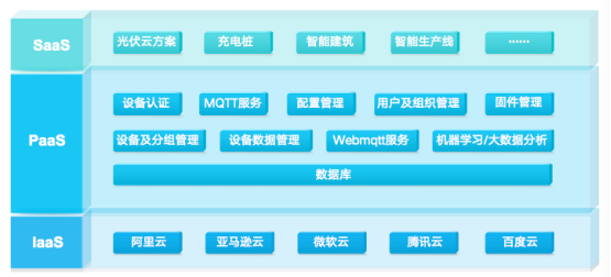 """立功科技嵌入式平台""""软""""实力—云平台篇"""