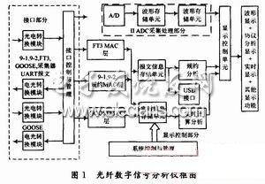 基于ARM和FPGA的电力光纤信号分析仪的设计