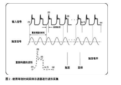 采样示波器和实时示波器的对比和原理分析