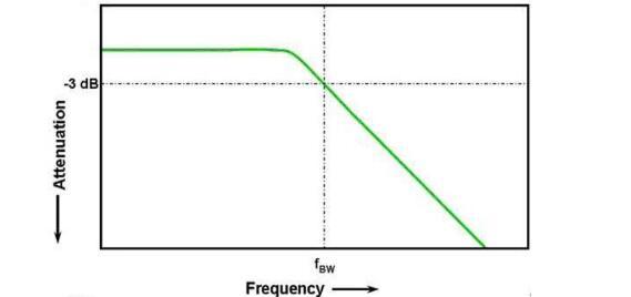 示波器带宽是什么_示波器带宽如何选择