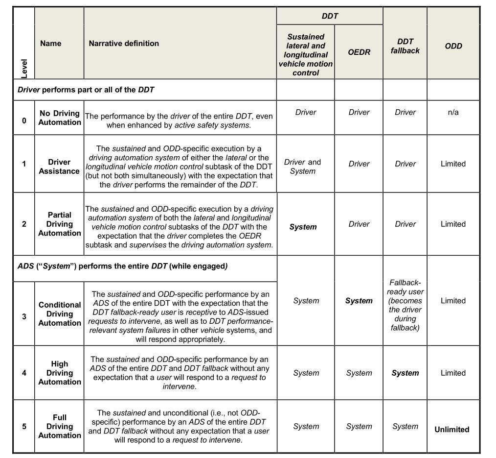 *截图源自SAE J3016《道路机动车自动驾驶系统相关术语分类和定义》