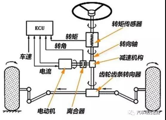 汽车转向系统,电动车,方向盘