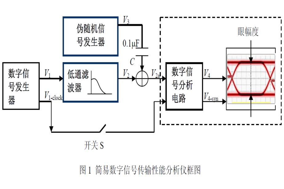 进行简易数字信号传输性能分析仪的设计详细说明