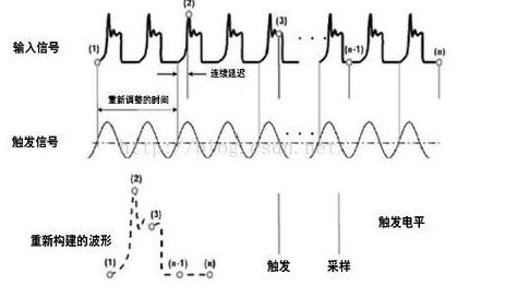 什么是实时示波器和采样示波器 他们各有什么优势