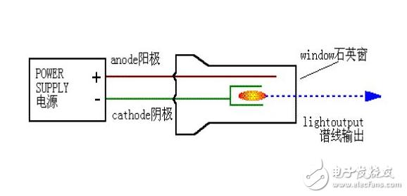 影响光谱分析仪主要因素