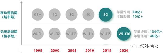 技术文章—5G与Wi-Fi6空口技术对比