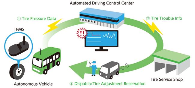住友橡胶开发远程胎压监测技术 保障L4自动驾驶安全