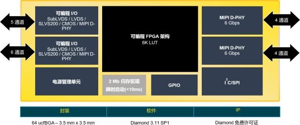莱迪思CrossLinkPlus FPGA 简化基于MIPI的视觉系统开发