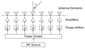 技术文章—集成化芯片在相控阵beam-forming中的应用