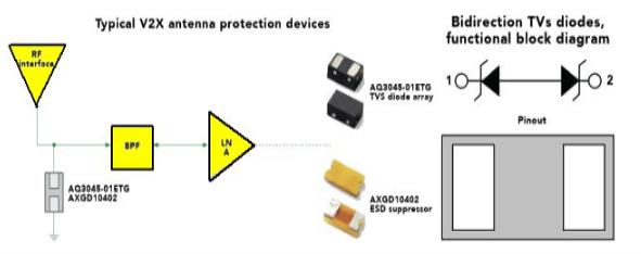 基于自动驾驶汽车连接性的ESD保护解决方案