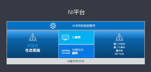 5G引领半导体市场新浪潮, NI软件定义平台为测试保驾护航