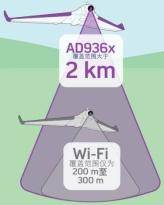 """SDR架构的视频传输方案为无人机打造无线图传""""高速公路"""""""