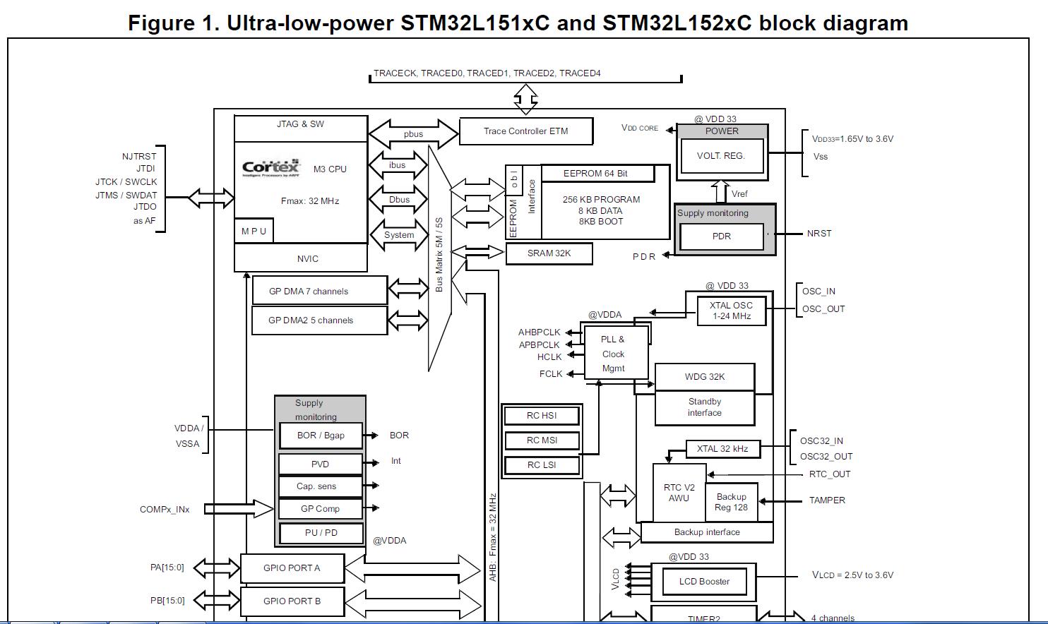 RCC时钟控制系统组成及时钟原程序分析