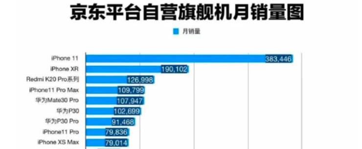 iPhone 11 以约 38.3 万台的成绩在京东 9 月手机销量中排名第一,是第二名 iPhone XR 的 2 倍