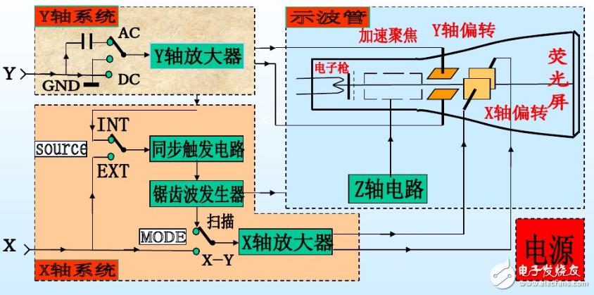 示波器的应用范围和使用原理