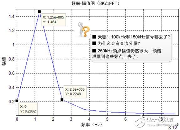 示波器+FFT,轻松驾驭频谱测量