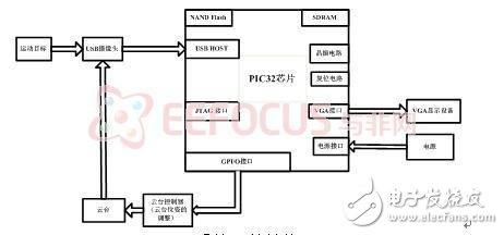 基于嵌入式PIC32单片机的目标检测与跟踪系统