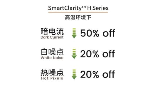 打破高端安防Sensor进口垄断,思特威SmartClarity™ H问市