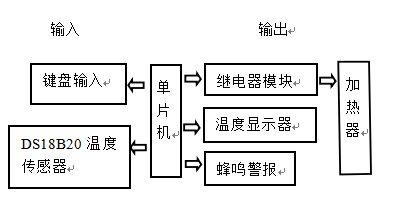 基于PID的单片机温度控制系统设计论文