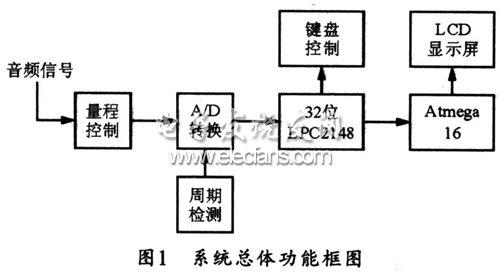 基于LPC2148的音频分析仪设计