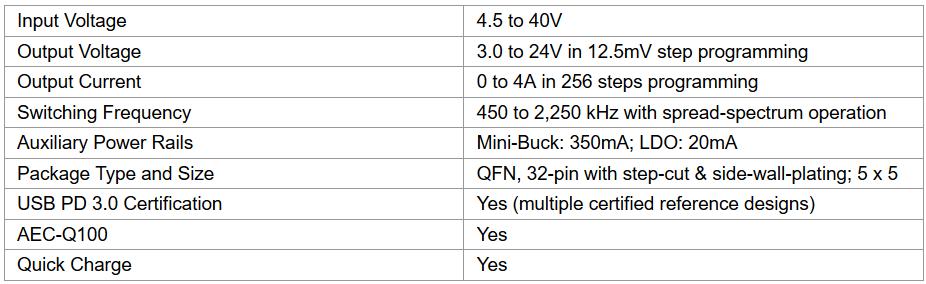 Qorvo推出USB Type-C车载快充PMIC