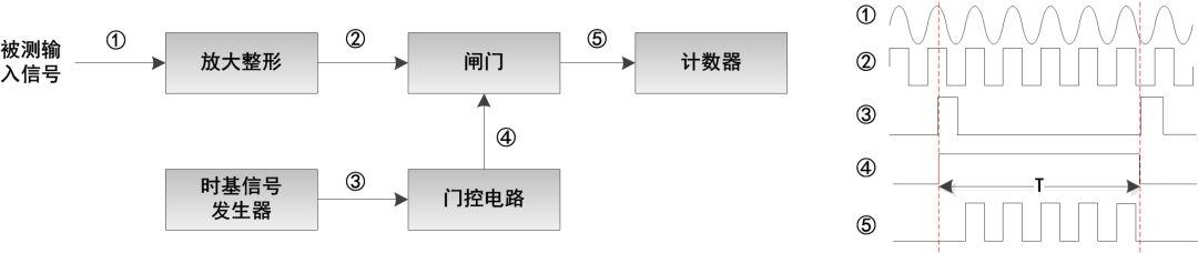 一文了解ZDS示波器频率计架构分析