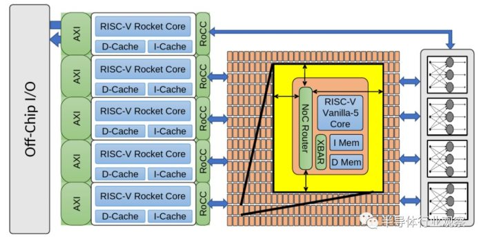 CRAFT计划迈出重要一步,496个核心的RISC-V芯片诞生