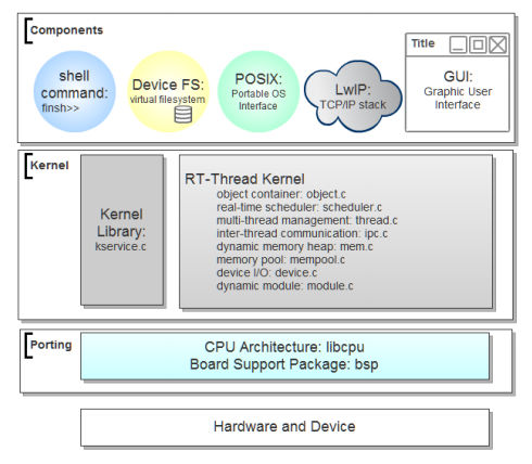 RT_thread框架图