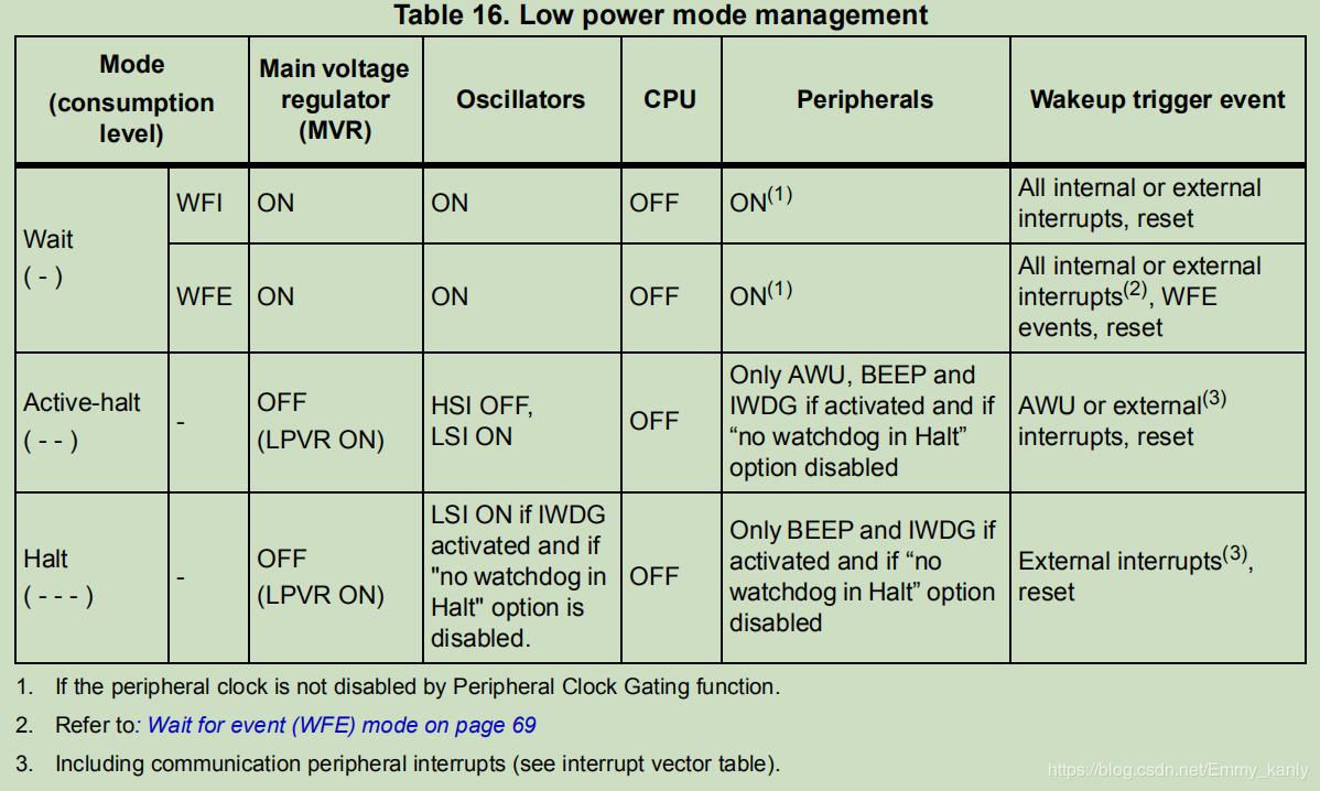 STM8部分的Low power modes