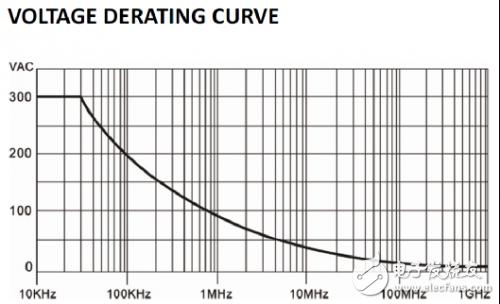 关于示波器测量电源纹波时该考虑的方方面面