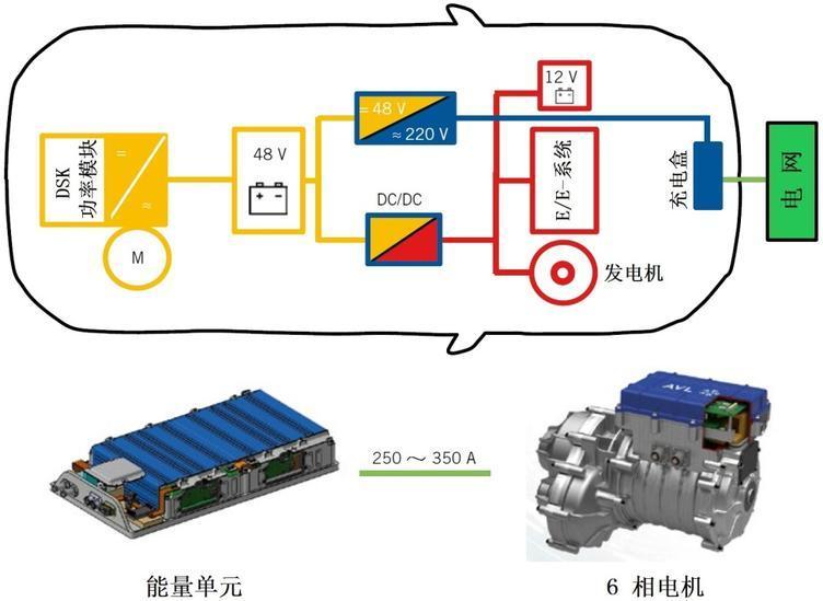 图5 基于系统合成和AVL-48V高功率电动桥的系统架构以及能量单元和6相电机的设计