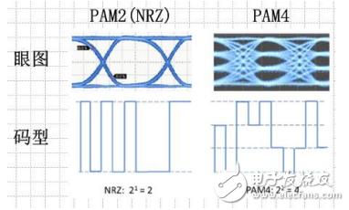 如何测试PAM4信号