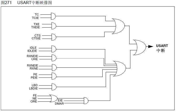 STM32F10x 利用环形缓冲区的串口驱动程序