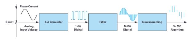 技术文章—用于电机控制的优化∑-∆调制电流测量