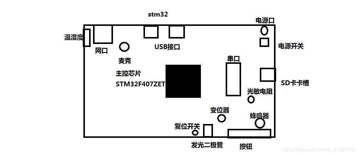 stm8s: GPIO配置,点亮LED!PB4,PB5引脚LED点不亮