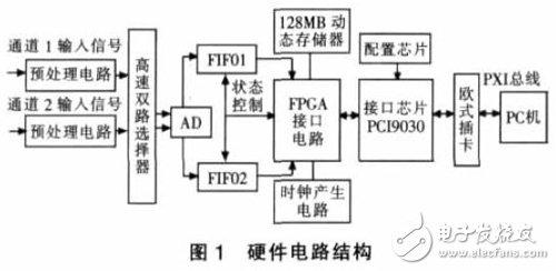 基于PXI总线的虚拟数字存储示波器软件设计