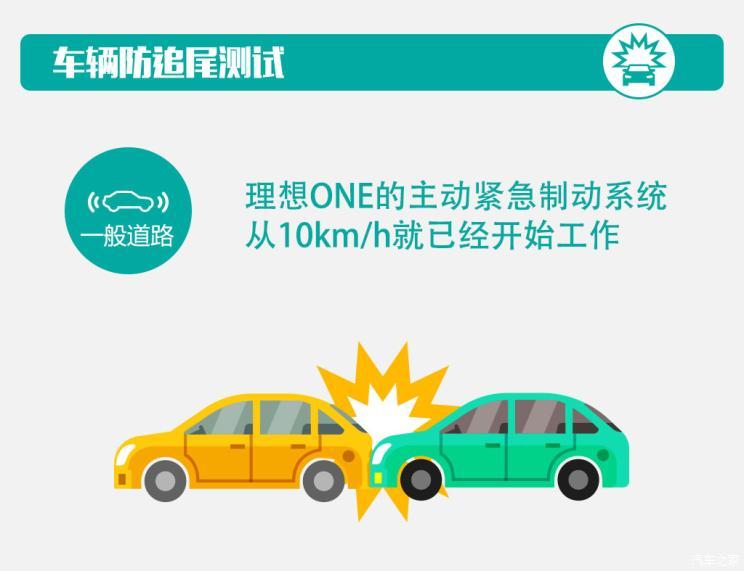 电动汽车,前瞻技术,理想ONE,主动紧急制动测试