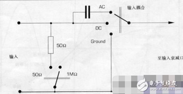 示波器输入耦合方式解析(及示波器输入通道)