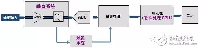 图2 传统数字示波器结构框图