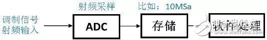 图4 传统数字示波器对调制信号处理流程