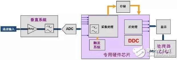 图3 R&S数字示波器结构框图