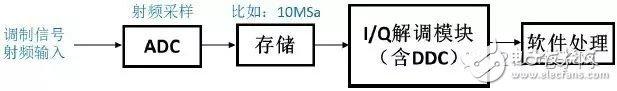 图7 一般认为的信号处理流程