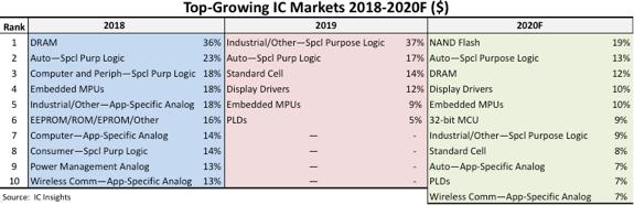 26种IC产品将在2020年迎来爆发期