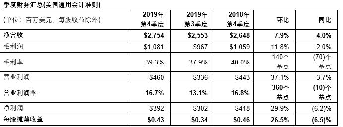 ST公布2019年第4季度及全年财报,净利润3.92亿美元