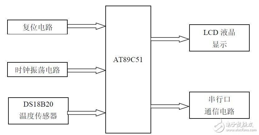 以AT89C52单片机为核心的单片机与PC机通信原理是什么?