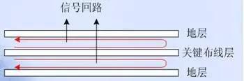 技术文章—PCB EMC设计的关键因素