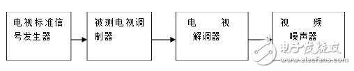 噪音信号发生器是什么_噪音信号发生器的基本原理