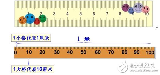 示波器测量到底准不准