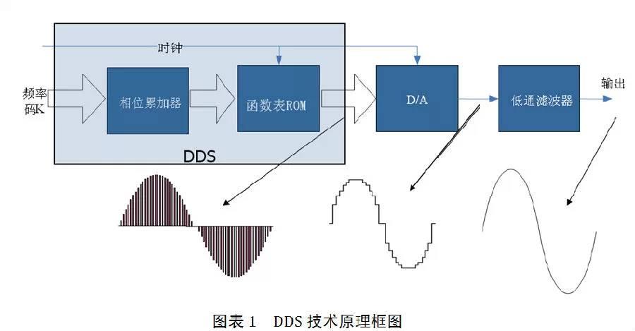 关于DDS信号源在扫频测试的作用分析和介绍